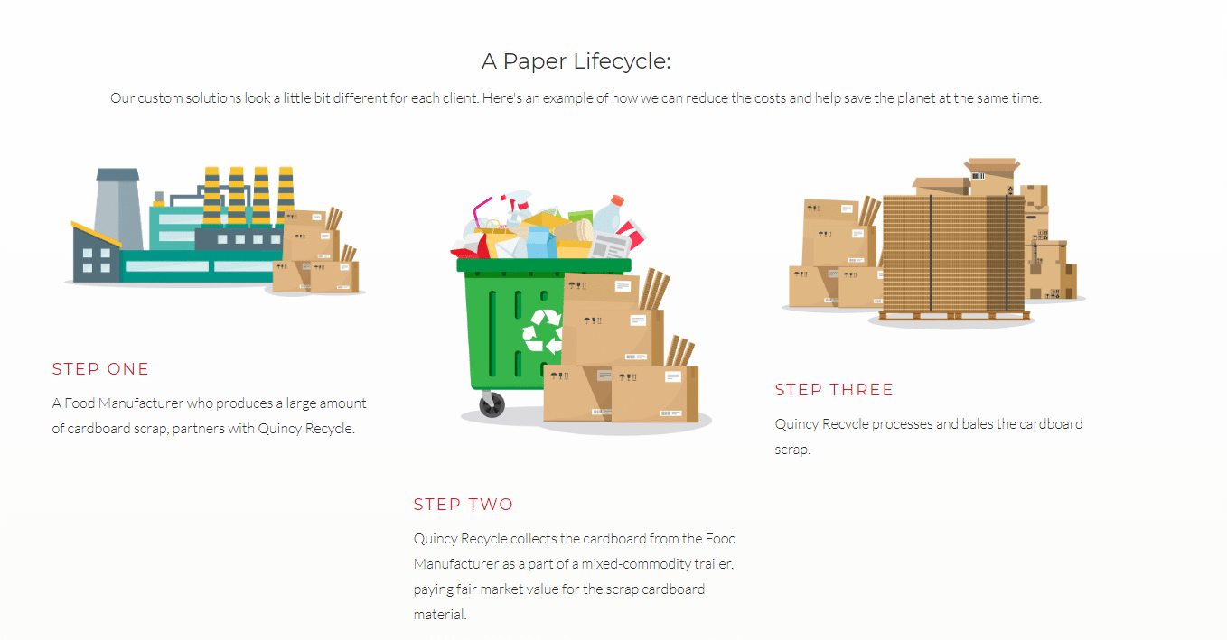 Graphic depiction of a paper recycling life-cycle with multi-colored images and text.