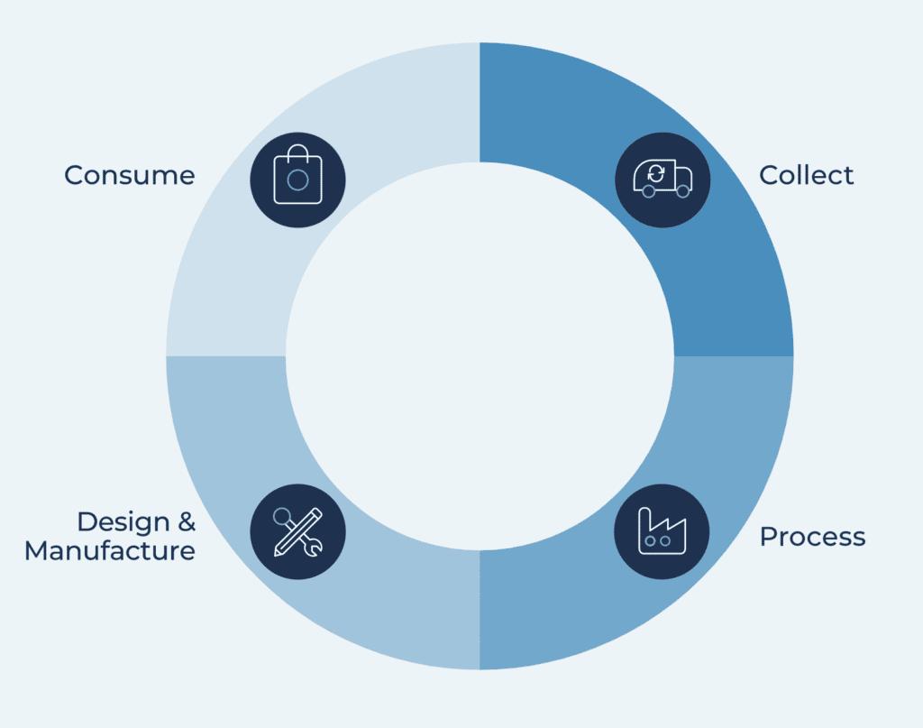 closed-loop-economy-model-infographic